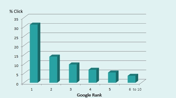 Newport SEO Click through ranking distribution