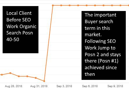 SEO Work pre and post